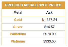 Live Gold Price Silver Price Charts Widgets Wordpress