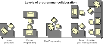 An Initial Framework For Research On Pair Programming