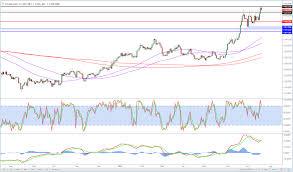 Gold Vs Usd Chart European Update Fed Usd Gold Oil Bitcoin