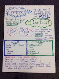 Compare And Contrast Anchor Chart Reading Anchor Charts