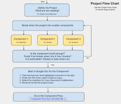 Flow Sheet Template Word Open Source Online Project Planning Flowchart And Template 11