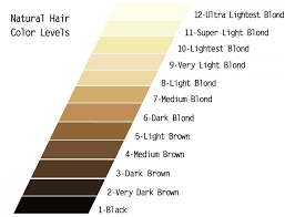 Wella Underlying Pigments Chart 72 Qualified Bleaching Hair Color Level Chart