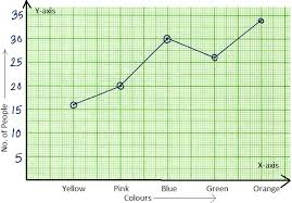 worksheet on line graph draw the line