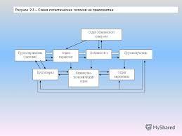 Презентация на тему ПРЕЗЕНТАЦИЯ ДИПЛОМНОЙ РАБОТЫ НА ТЕМУ  8 Рисунок 2 3 Схема логистических потоков на предприятии