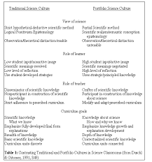 constructivist architecture essay sample assignment how to  constructivist architecture essay sample