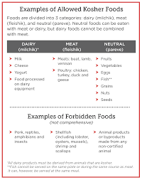 Meeting Religious Dietary Needs Kosher And Halal