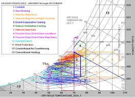 Psychrometric Chart Program Free The Carbon Neutral Design Project Society Of Building