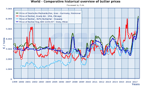 Deutsche Charts 2003 Butter Price Goes Off The Charts Edairynews