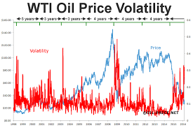 How oil price volatility explains these uncertain times