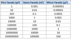 How To Calculate Resistor Ceramic Capacitor Value 6 Steps