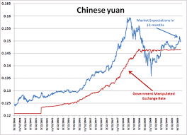 China Currency Trend Chart The Most Undervalued Currency In The World