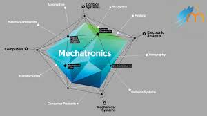 Mechatronics Engineering Questionable Path Mechatronics Engineering At Mit Manipal