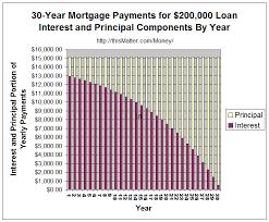 Mortgage Fundamentals An Illustrated Tutorial