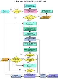 77 Cogent Customs Clearance Procedure Flow Chart