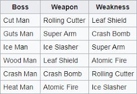 Mega Man 6 Weakness Chart Weakness Chart For Mega Man The Power Battle By