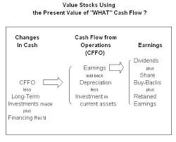 Dicounted Cashflow Retail Investor Org Valuing Stocks Using The Discounted Cash Flow