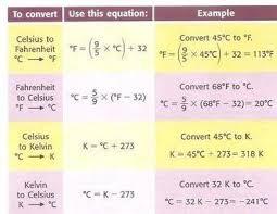 Cf Conversion Chart Temperature Conversion Chart Coolguides