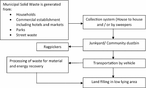 The Flow Chart Of Existing Municipal Solid Waste Management