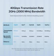 Ugreen <b>Cat8 Ethernet Cable</b> RJ 45 Network Cable SFTP Lan <b>RJ45</b> ...