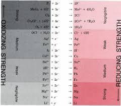 11 20 Redox Couples Chemistry Libretexts