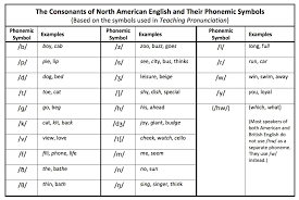 Phonology Symbols Chart Phonemic Symbols Nae Teaching Pronunciation Skills