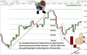 Complementing Fibonacci Retracement With Candlestick