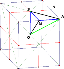 intersecting planes cube. triangle oma (on the plane of symmetry that contains o and line am) oaf cuts a face in af). intersecting planes cube