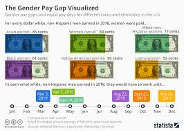 Chart The Gender Pay Gap Visualized Statista