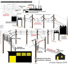 how to identify transformer wiring Power Line Transformer Diagram larger image of grid from power plant power transformer single line diagram