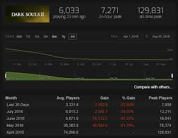 Gta 5 Steam Charts 16 Correct Elite Dangerous Steam Chart