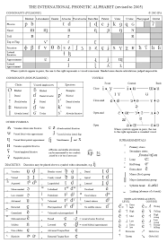 See pronunciation respelling for english for phonetic transcriptions used in different dictionaries. Interactive Cd Rom For The International Phonetic Alphabet Paul Meier Dialect Services