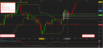 Trade Tiger Chart Trade Alert Eurjpy Donchian Channel Dnc Strategy Daily