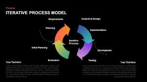 Iterative Model Design Iterative Process Model Diagram For Powerpoint Keynote