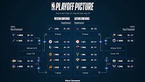 the NBA play-in tournament works ...