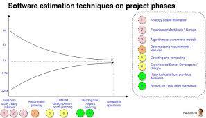 Which Software Development Estimation Technique Works Better
