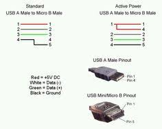 usb usb colour position on connector google search