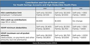 2019 Hsa Contribution Limits Chart Irs Increases 2020 Hsa Contribution Limits Claremont