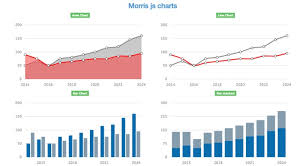 Google Charts Php Example Create Charts And Graphs Using Mysql Php Morris Js Tutorial