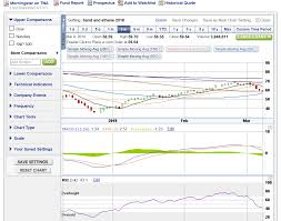 The Russell 2000 Is Now Almost Oversold Time To Re Enter