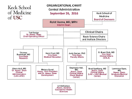 Graduate School Organizational Chart Organizational Chart Central Administration September 26