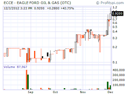 Ford Stock Quote Interesting ECCE Eagle Ford Oil Gas Gains Big As Deadline Looms Aim High