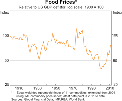 Developments In Global Food Prices Bulletin March