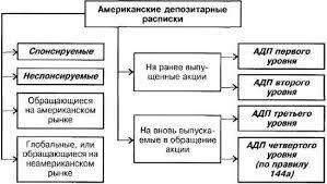 Курсовая работа Рынок ценных бумаг ru  процедуру регистрации выпуска но не имеют права обращаться на американских биржах Это делает их менее привлекательными для участников рынка