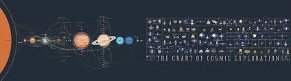 Chart Of Cosmic Exploration Eita Imgur