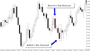 The 2 Bar Reversal Explained Dailyforex