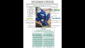 How To Use The Rate Chart On Your Fertilizer Lime Spreader