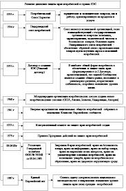 Дипломная работа Защита прав потребителей ru Структура подразделения может быть рассмотрена на рисунке 4