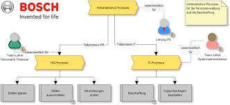 Creating Process Maps