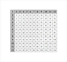 Free Printable Multiplication Chart Sample Multiplication Chart 7 Free Documents In Pdf Word