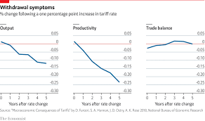 Well Chart Daily Chart Tariffs Are Ineffective As Well As